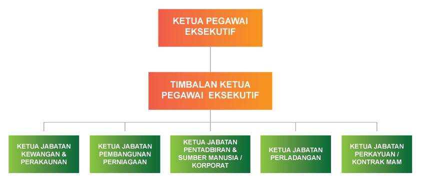 ESPEK_orf_chart
